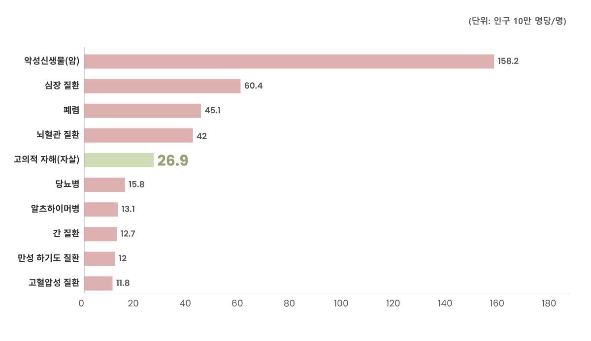 OECD 국가별 자살사망률 1위