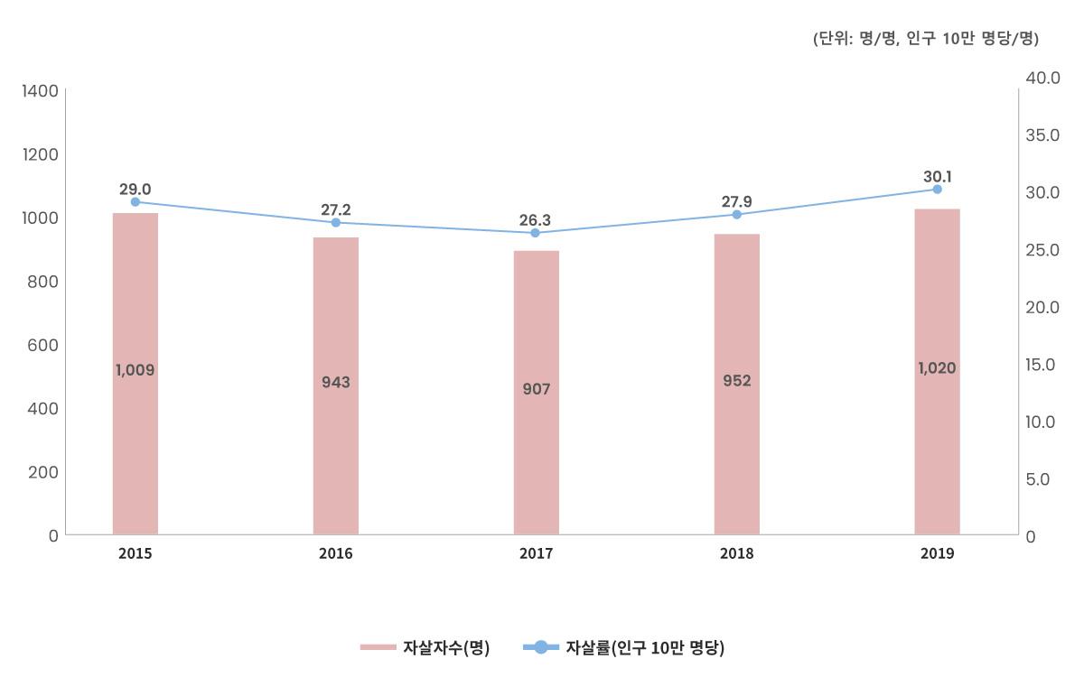부산시 자살자 인구 10만 명당 27.2명
